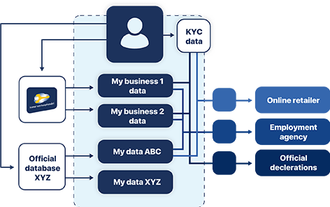A seamless point of access for all your data